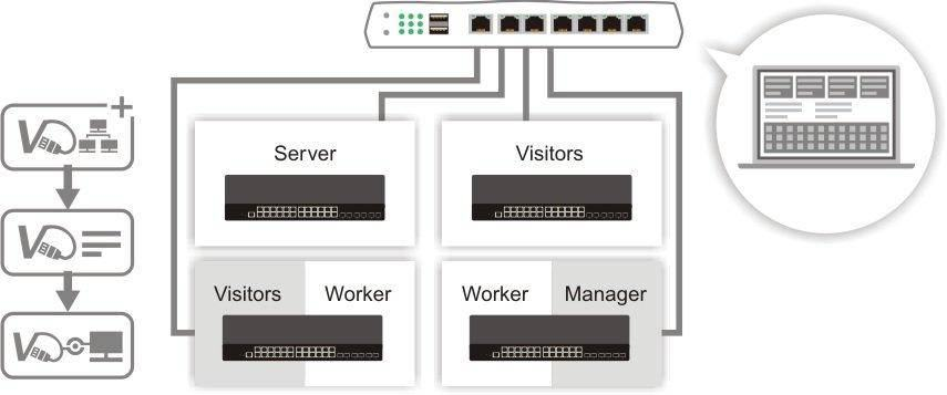 H6 g2280 central switch management of VigorRouter