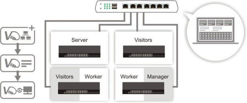 g2280 central switch management of VigorRouter 800x334 2