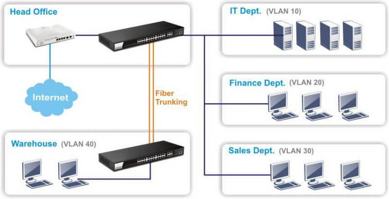 g2280 vlan and poe 800x409 1